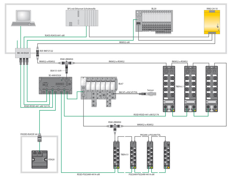 profinet turck usa  system overview (click to enlarge)
