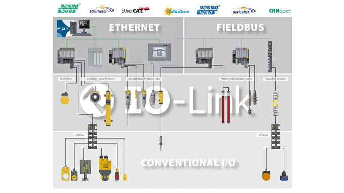 silencer production wired with io link junction boxes turck usa rh turck us NPN Wiring-Diagram Dielectric Constant Tables